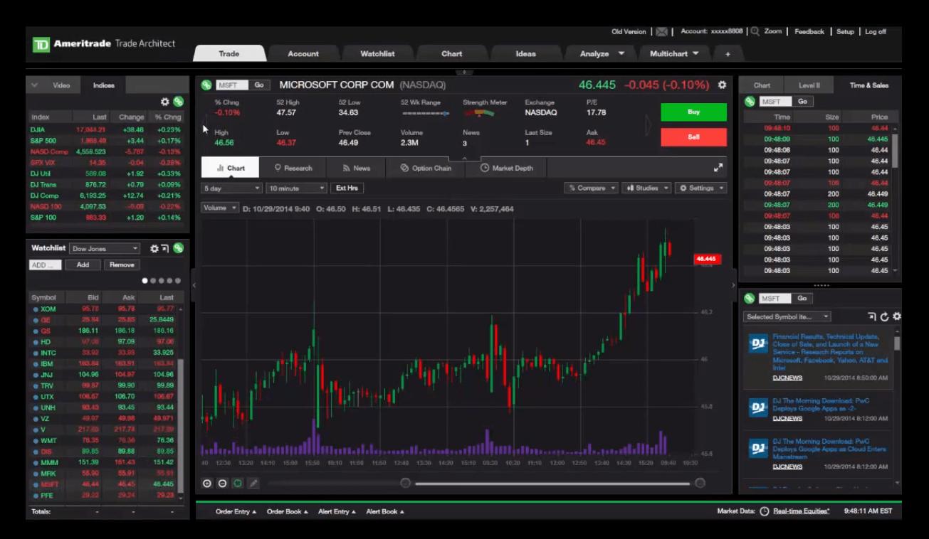 Td ameritrade options trading levels